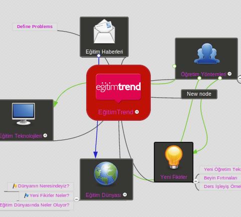 MindMeister İle Online Zihin Haritaları Oluşturun