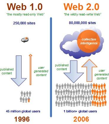 web-2-0-concept