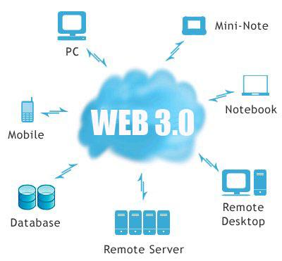 Web 3.0 Nedir?  ve  Eğitimi Nasıl Değiştirecek?